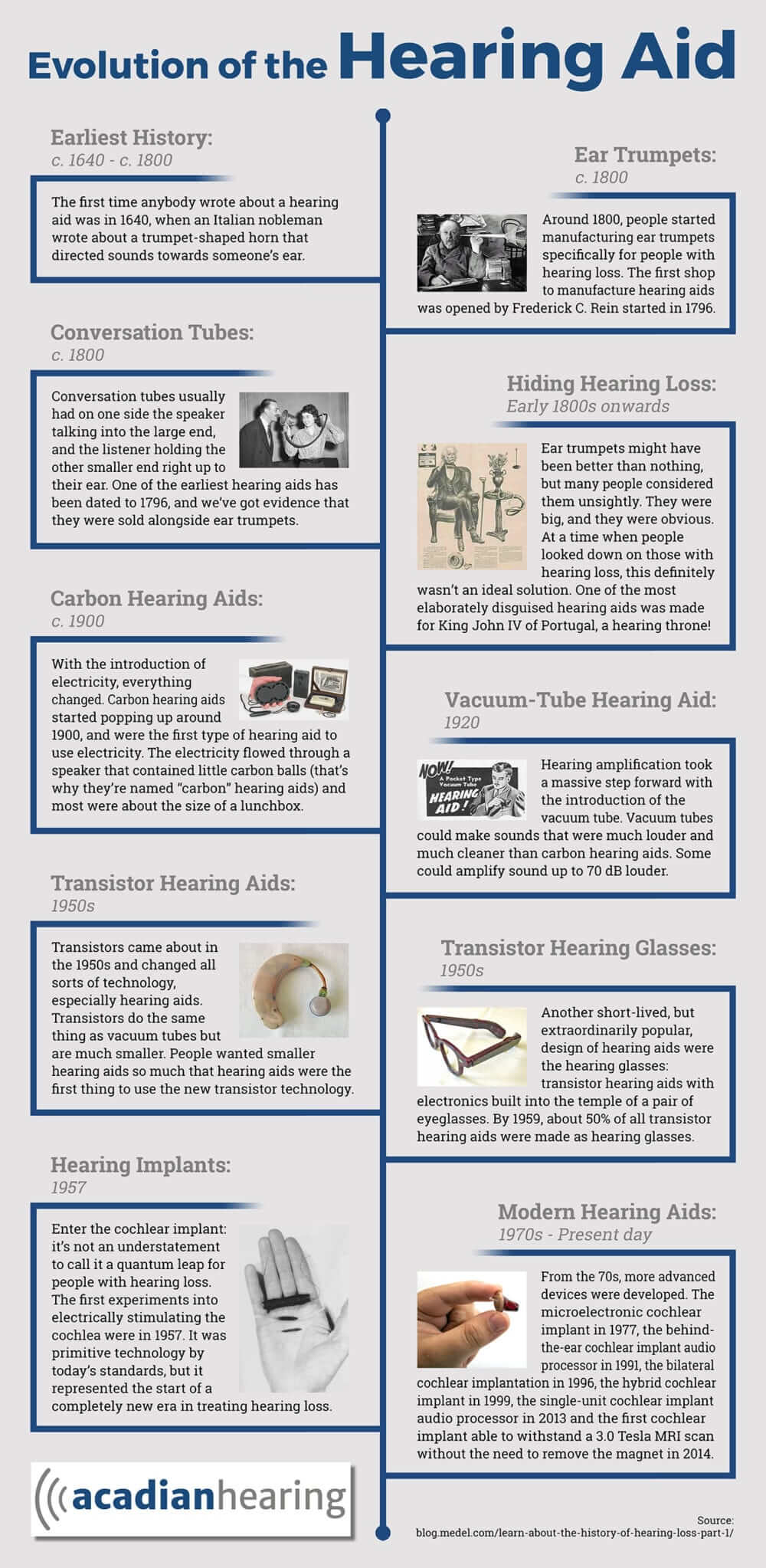 Hearing aids evolution infographics